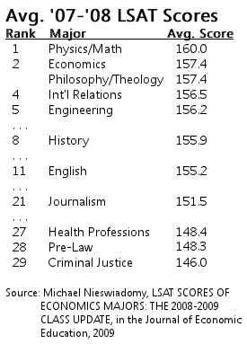Avg LSAT Scores by Major