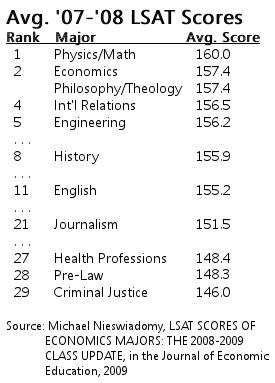Avg LSAT Scores by Major