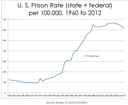 Prison rate 450