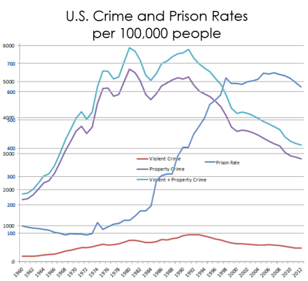 crime and prison rates 450