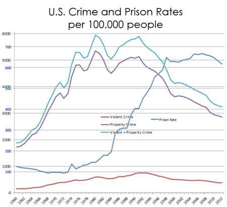 crime and prison rates 450