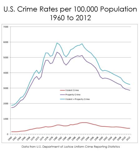 crimerate450