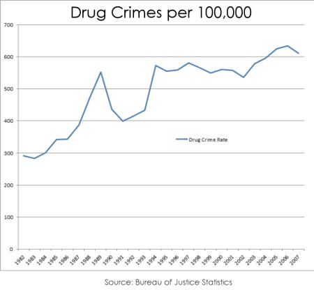 drug crime 450